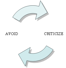 Avoid and Criticize Loop